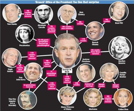 Vlad Dracula y Presidentes