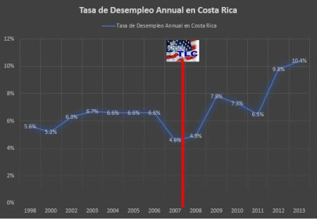 Aumento de tasa de desempleo en Costa Rica