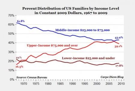 Políticas económicas de EEUU