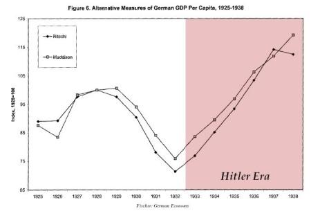 Economía de Alemania Nazi
