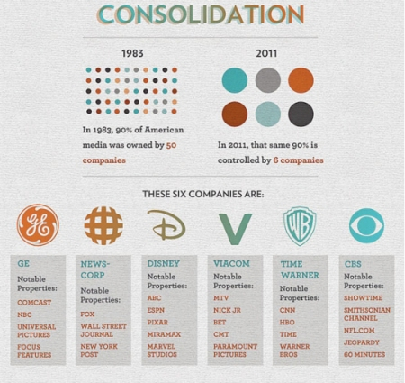6 grandes corporaciones de propaganda de la élite mundial.